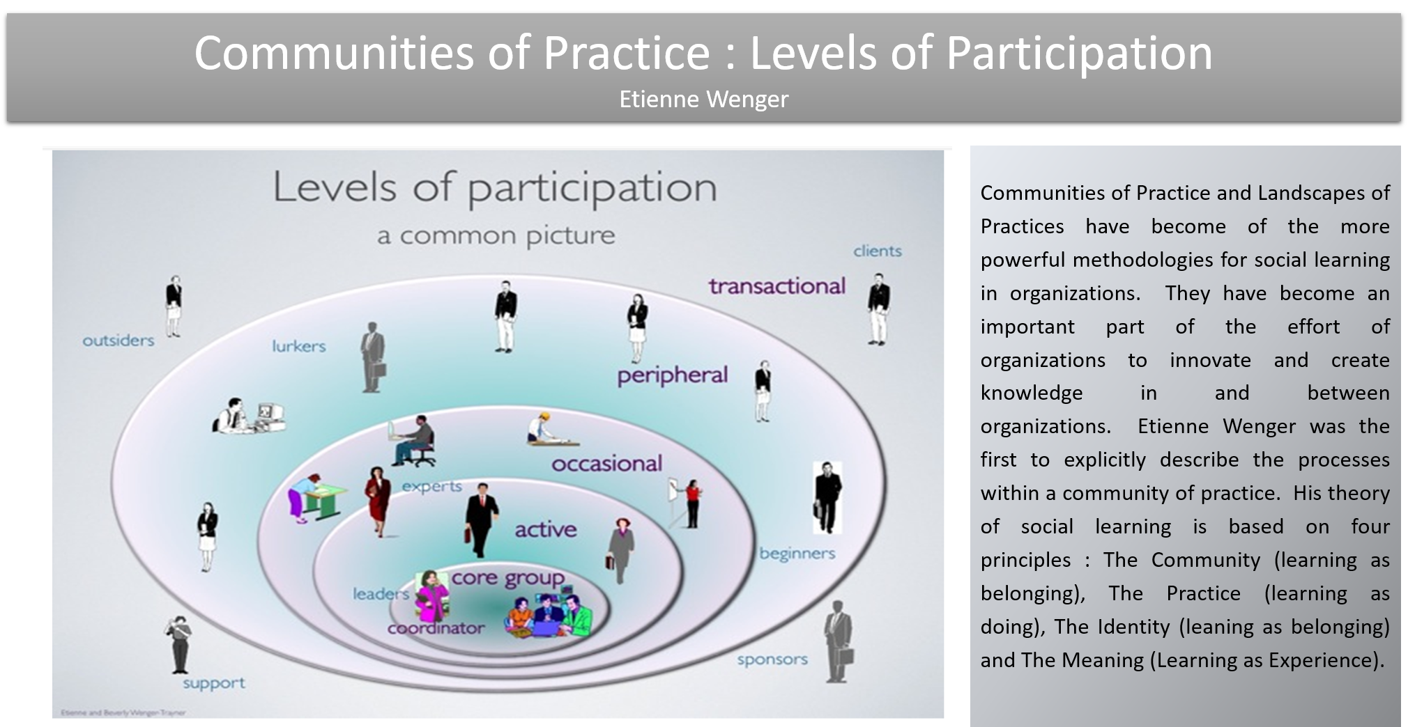 communities of practice communities of According to social learning theorist etienne wenger-trayner, we all belong to  communities of practice (cops), whether at home, at work,.