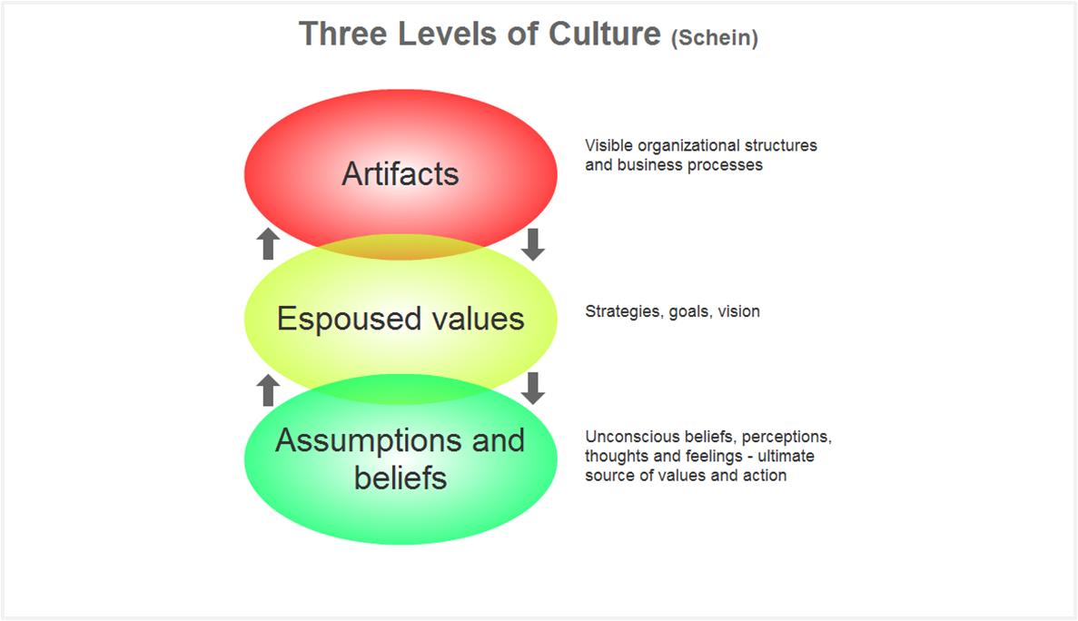 organizational culture 7 essay Essays on organizational culture we have refers to behaviours exhibited by the people within an organization, organizational culture is even dependant on.